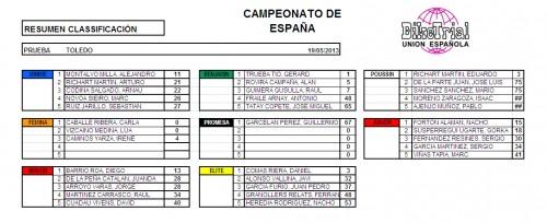 Clasificaciones Toledo